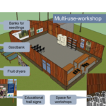 Google SketchUp of the multi-use-workshop